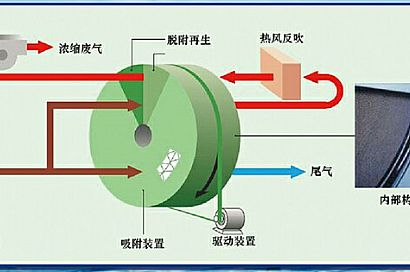 Chuangjie Zeolite Runner Adsorption Concentration and Purification Device
